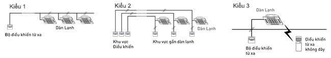 3-kieu-cai-dat-dieu-khien-cho-dan-lanh-s-48pu2h5-8
