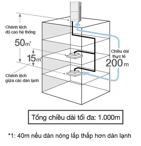 chieu-dai-duong-ong-thiet-ke-linh-hoat