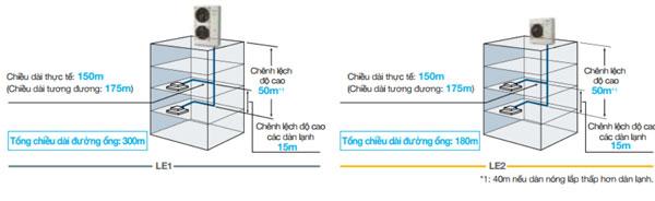 chieu-dai-duong-ong-dan-nong-u-4le2h4-lon