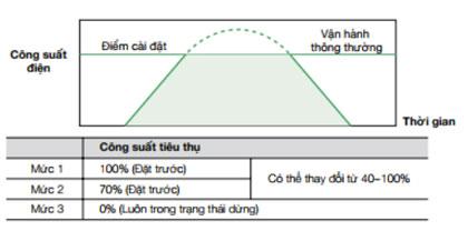 phu-kien-quan-ly-hoat-dong-nhu-y