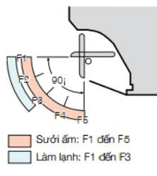 S-56MK2E5A-tu-dong-dieu-chinh-canh-dao