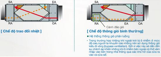 FY-800ZDY8-thiet-bi-thong-gio-loai-bo-khi-thai-o-nhiem