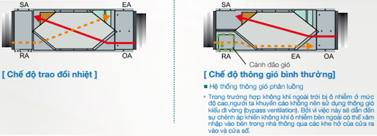 FY-E25DZ1-thiet-bi-thong-gio-loai-bo-khi-thai-o-nhiem